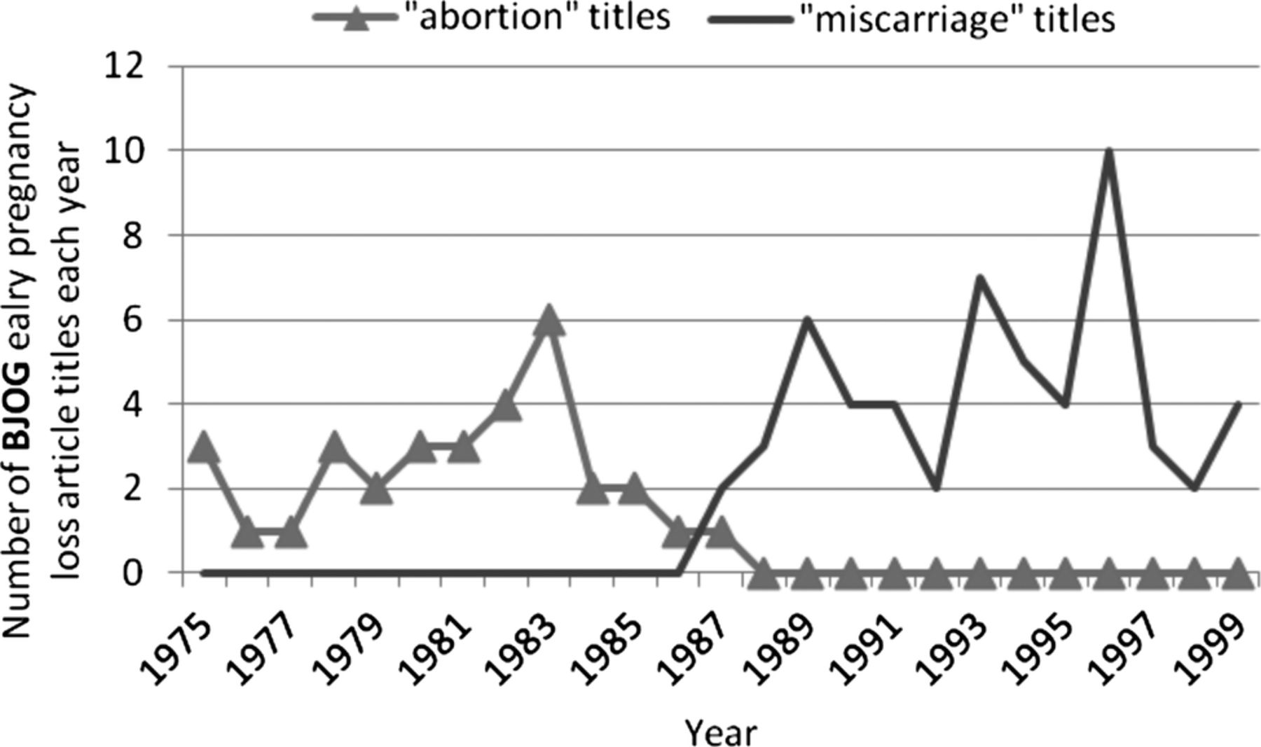 Are fears justified? What are miscarriages to different people? 15